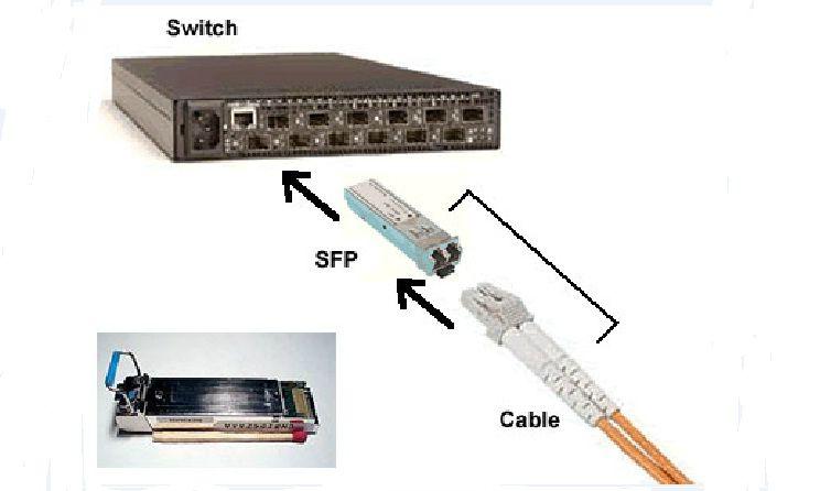 Các hệ thống sử dụng sản phẩm module quang Cisco